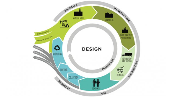 creating-a-sustainable-packaging-business-model